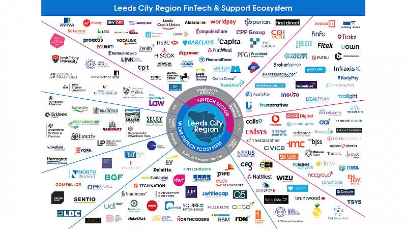 Leeds FinTech Firms