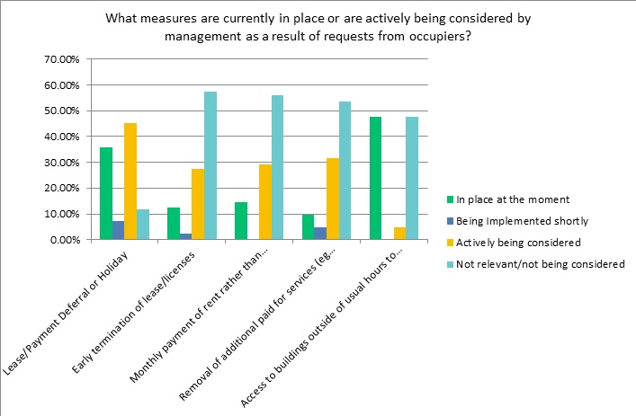 UKSPA survey results – Initial impact of Covid-19