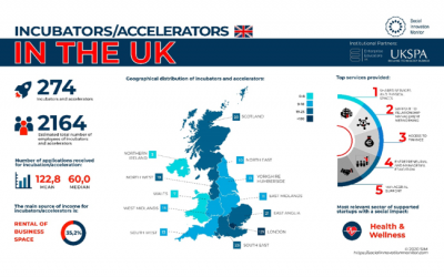 UKSPA collaborates on Incubators and accelerators report