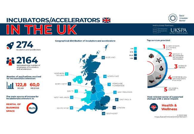 UKSPA collaborates on Incubators and accelerators report