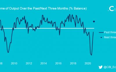 CBI: Decline in UK manufacturing slowed in October but activity still weak